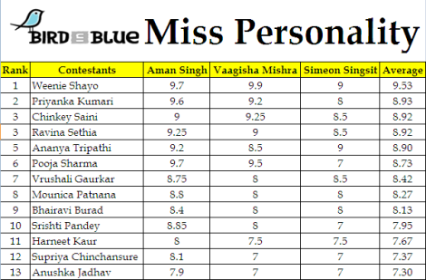 Bird in Blue Miss Personality Result